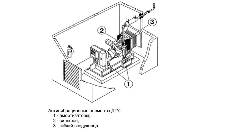 Схематический рисунок генератора в помещении