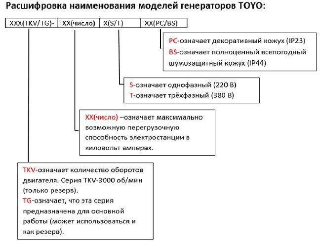 Расшифровка наименования моделей TOYO