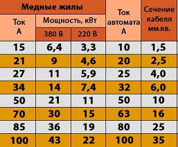 Таблица для помощи выбора сечения провода от мощности генератора